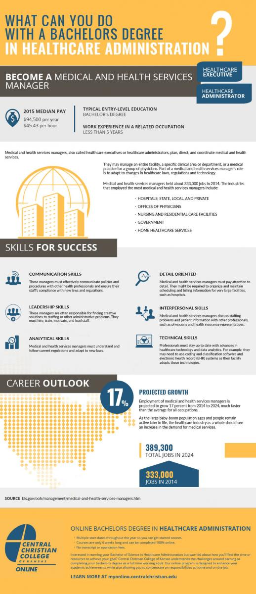 Infographic What Can You Do With A Degree In Healthcare Administration