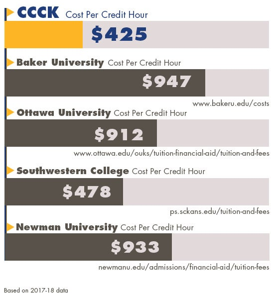 Comparison for the cost of psychology degree online at Central Christian Online Degree versus other online colleges